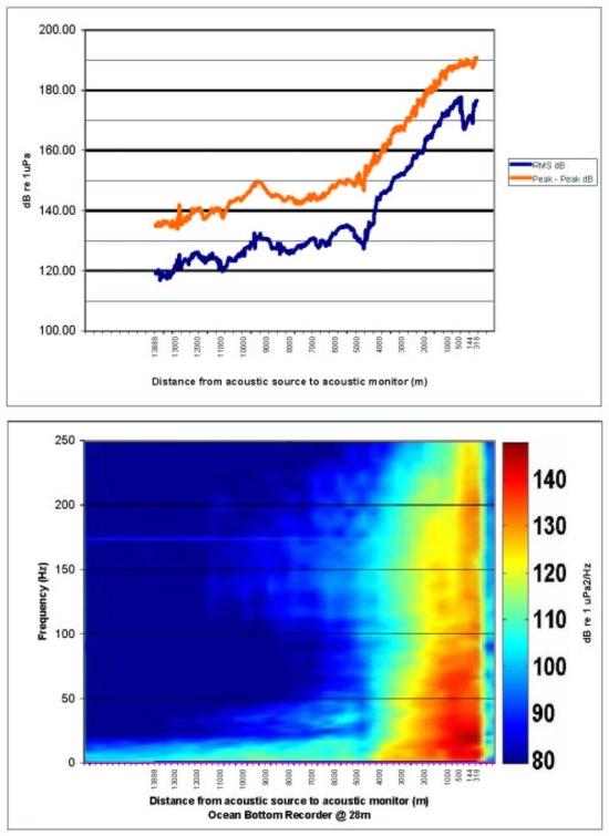 Sound attenuation along traverse