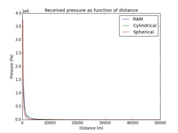 linlin graph